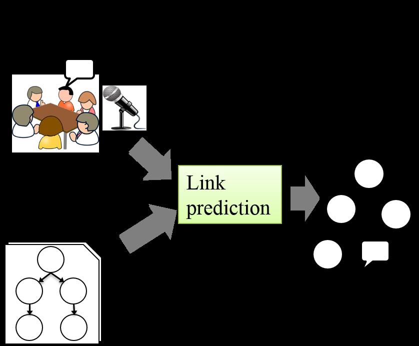 カスケード型SVMを用いたケースメソッド学習の議論構造グラフ作成方式