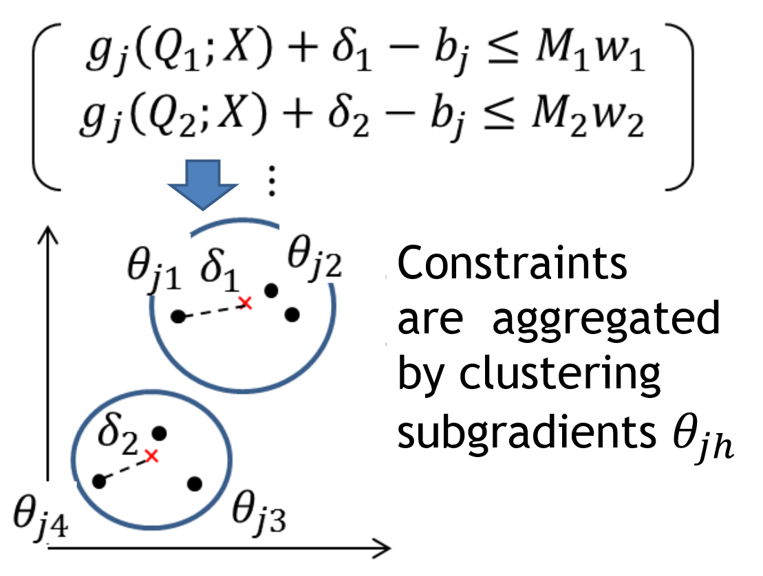 Chance-Constrained Programming Method of IT Risk Countermeasures for Social Consensus Making
