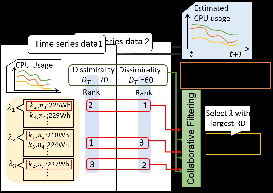 協調フィルタリングを用いた探索パラメータ推定による仮想マシン配置高速計画法