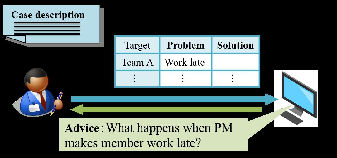 学習者回答判別に対する信頼度分類を用いた事例研修のための助言ルール選択方式