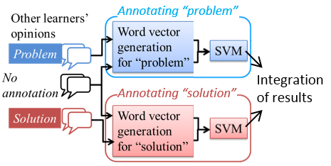 Automatic annotation method on learners' opinions in case method discussion