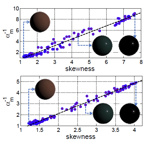 From Intensity Profile to Surface Normal: Photometric Stereo for Unknown Light Sources and Isotropic Reflectances