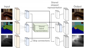 Multi-Task Learning Using Multi-Modal Encoder-Decoder Networks With Shared Skip Connections