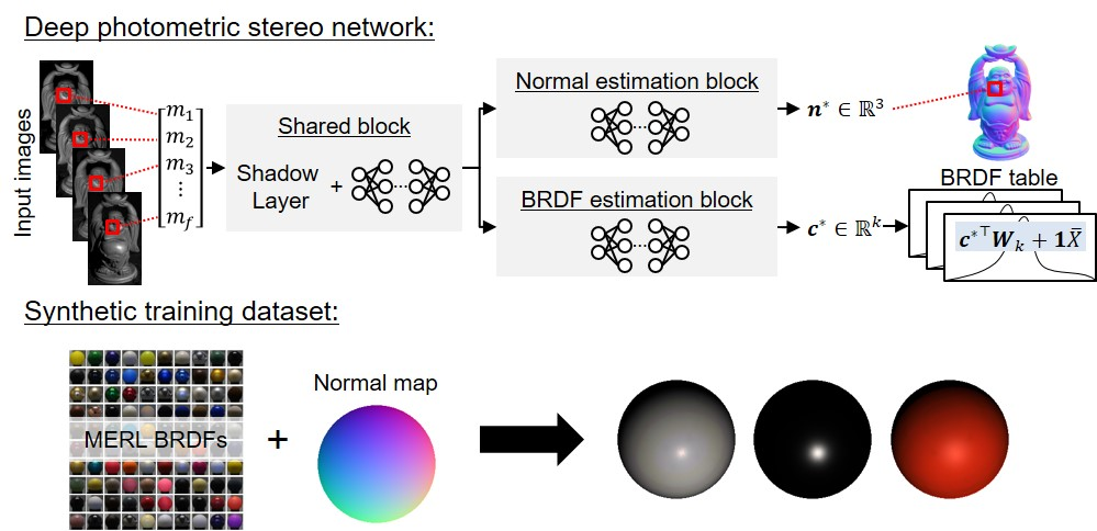 Deep Photometric Stereo Networks for Determining Surface Normal and Reflectances